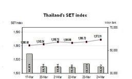 หุ้นไทยสัปดาห์หน้าจับตาผลถก กนง.