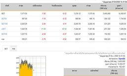 เปิดตลาดหุ้นภาคบ่ายปรับตัวลดลง 1.92 จุด