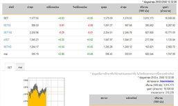 ปิดตลาดหุ้นภาคเช้าเพิ่มขึ้น 0.83 จุด