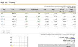 หุ้นไทยเปิดตลาดเช้านี้บวก 0.96 จุด