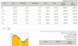 ปิดตลาดหุ้นวันนี้ปรับตัวลดลง 2.39 จุด