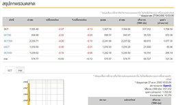 หุ้นไทยเปิดตลาดเช้านี้ลบ2.07จุด