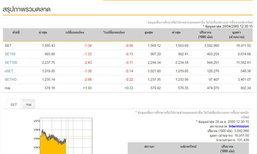 ปิดตลาดหุ้นภาคเช้าลบ 1.34 จุด