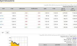 เปิดตลาดหุ้นภาคบ่ายลบ2.32จุด