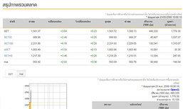 หุ้นไทยเปิดตลาดเช้านี้บวก3.64จุด