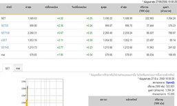 หุ้นไทยเปิดตลาดปรับตัวเพิ่มขึ้น 4.02 จุด