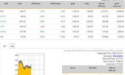 ปิดตลาดหุ้นภาคเช้าเพิ่มขึ้น 1.16 จุด