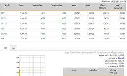 หุ้นไทย เปิดตลาดปรับตัวเพิ่มขึ้น 4.11 จุด