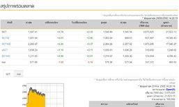 เปิดตลาดหุ้นภาคบ่ายบวก 4.78 จุด