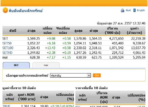 ปิดตลาดหุ้นภาคเช้า ปรับตัวเพิ่มขึ้น 9.08 จุด