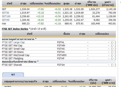 หุ้นไทยเปิดตลาดปรับตัวเพิ่มขึ้น7.90จุด