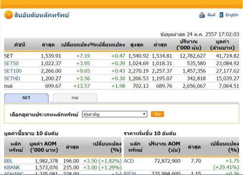 ปิดตลาดหุ้นวันนี้ ปรับตัวเพิ่มขึ้น 7.19 จุด
