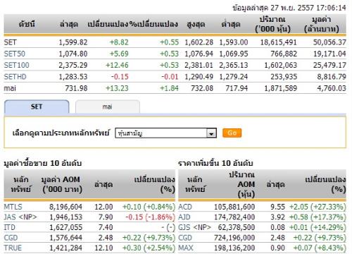 ปิดตลาดหุ้นวันนี้ ปรับตัวเพิ่มขึ้น 8.82 จุด