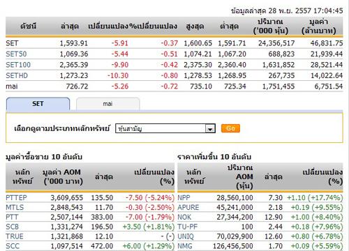 ปิดตลาดหุ้นวันนี้ปรับตัวลดลง 5.91 จุด