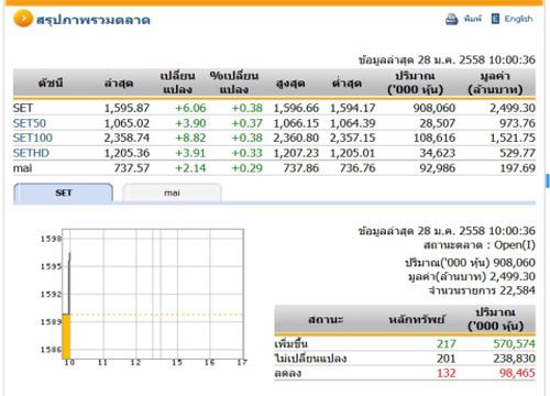 หุ้นไทยเปิดตลาดปรับตัวเพิ่มขึ้น 6.06 จุด