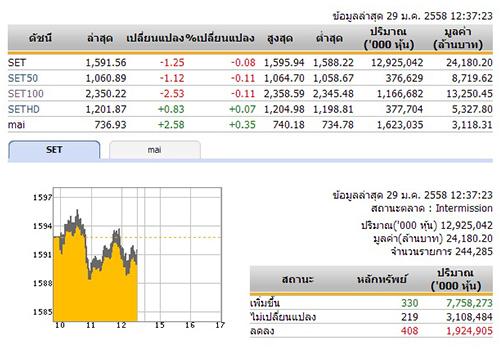 ปิดตลาดหุ้นภาคเช้า ปรับตัวลดลง 1.25 จุด