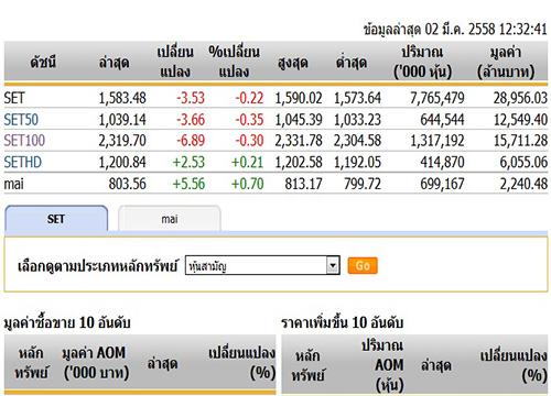 ปิดตลาดหุ้นภาคเช้า ปรับตัวลดลง 3.53 จุด