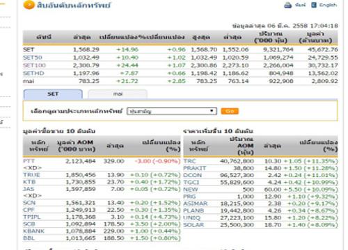 ปิดตลาดหุ้นวันนี้ ปรับตัวเพิ่มขึ้น 14.96 จุด