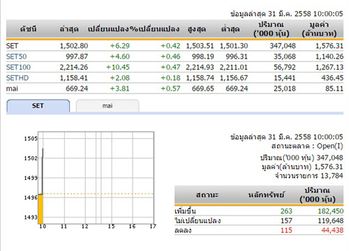 หุ้นไทยเปิดตลาดเช้าวันนี้เพิ่มขึ้น 6.29 จุด