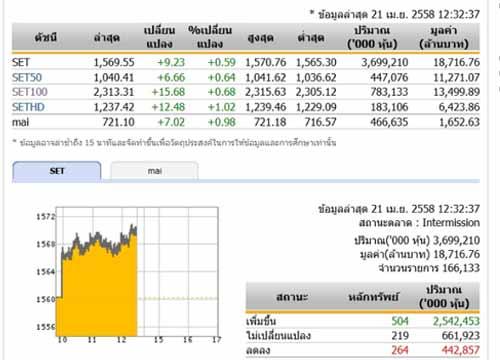 ปิดตลาดหุ้นภาคเช้า ปรับตัวเพิ่มขึ้น 9.23 จุด