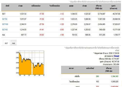 ปิดตลาดหุ้นวันนี้ปรับตัวลดลง 17.30 จุด