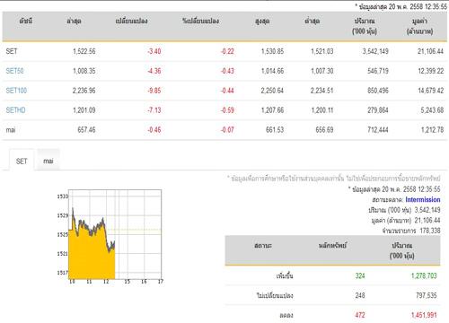 ปิดตลาดหุ้นภาคเช้า ปรับตัวลดลง 3.40 จุด