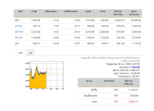 เปิดตลาดหุ้นภาคบ่าย ปรับเพิ่ม 1.40 จุด