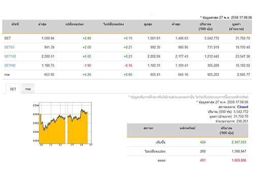 ปิดตลาดหุ้นวันนี้ ปรับตัวเพิ่มขึ้น 2.86 จุด