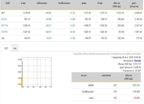 หุ้นเปิดตลาดปรับตัวเพิ่มขึ้น18.65จุด
