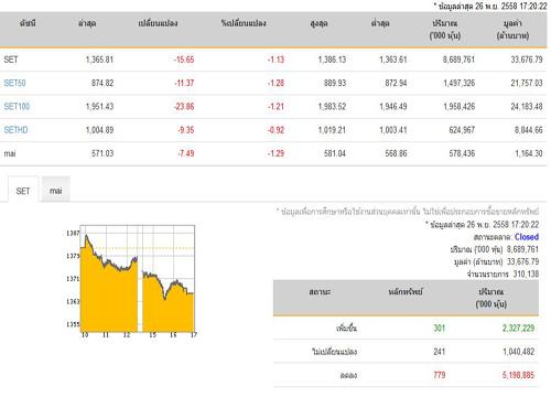 ปิดตลาดหุ้นวันนี้ปรับตัวลดลง15.65จุด