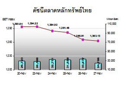 กสิกรไทยชี้หุ้นไทยจับตาถ้อยแถลงประธานเฟด