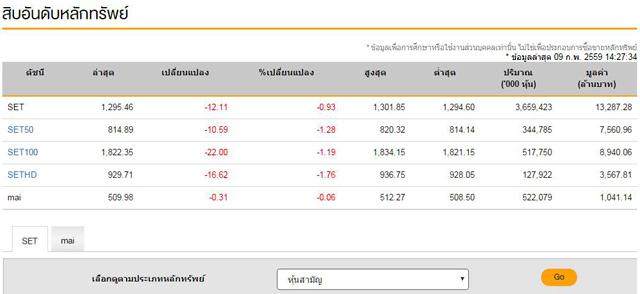 เปิดตลาดหุ้นภาคบ่ายลบ12.11จุด