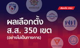 สรุปผลเลือกตั้ง 2562: เพื่อไทยครองแชมป์ว่าที่ ส.ส.เขตทั้งประเทศ โกยยอด 138 ที่นั่ง
