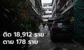 นิวไฮอีกแล้ว! โควิดวันนี้ พบผู้ติดเชื้อเพิ่ม 18,912 ราย เสียชีวิตอีก 178 ราย